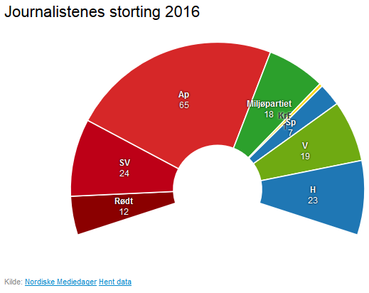 norge-journalister-2016