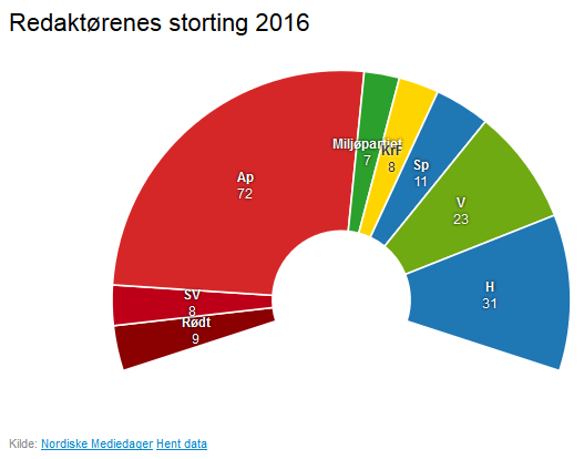 norge-redaktoerer-2016