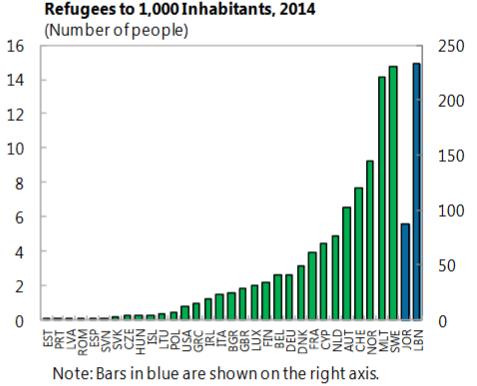 migrants per capita